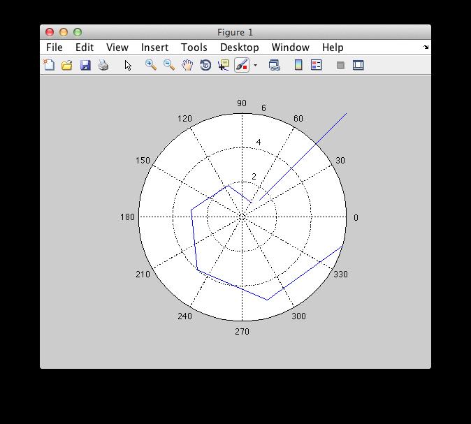 GNU Octave - Bugs: bug #39495, polar plot should have a