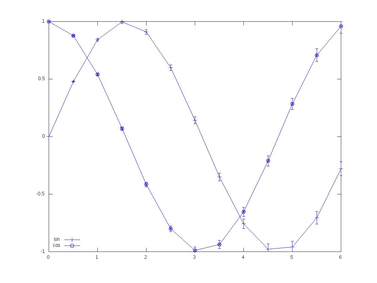 GNU Octave - Bugs: bug #29057, __errplot__ m plots legends