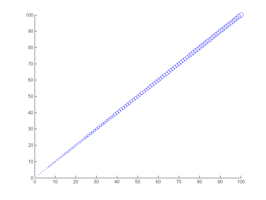 GNU Octave - Bugs: bug #48873, Matlab incompatibilities in plot