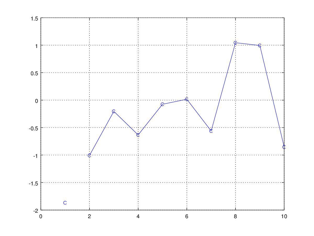 GNU Octave - Bugs: bug #42534, No lines when printing fltk plot